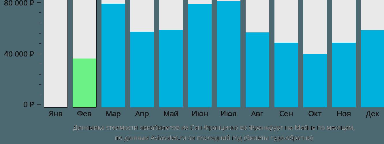 Динамика стоимости авиабилетов из Сан-Франциско во Франкфурт-на-Майне по месяцам