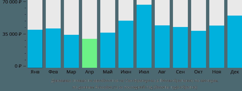 Динамика стоимости авиабилетов из Сан-Франциско в Великобританию по месяцам
