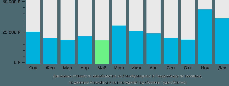 Динамика стоимости авиабилетов из Сан-Франциско в Гвадалахару по месяцам