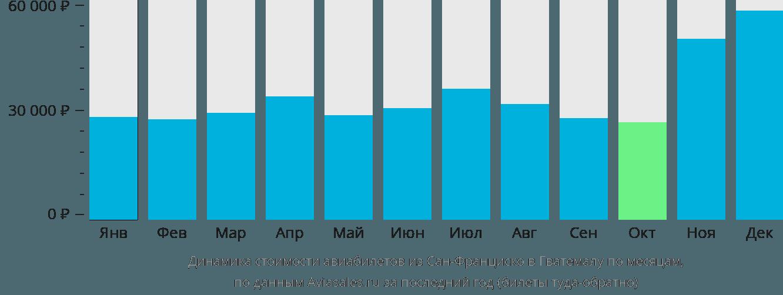 Динамика стоимости авиабилетов из Сан-Франциско в Гватемалу по месяцам