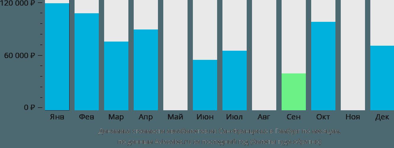 Динамика стоимости авиабилетов из Сан-Франциско в Гамбург по месяцам