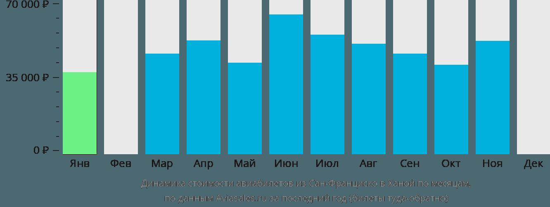 Динамика стоимости авиабилетов из Сан-Франциско в Ханой по месяцам