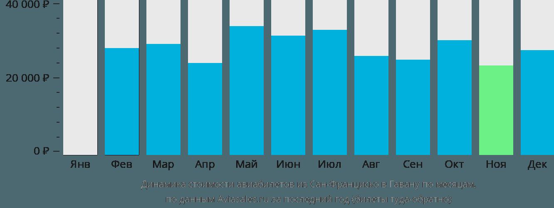 Динамика стоимости авиабилетов из Сан-Франциско в Гавану по месяцам