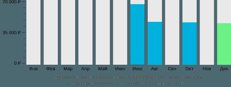 Динамика стоимости авиабилетов из Сан-Франциско в Хельсинки по месяцам