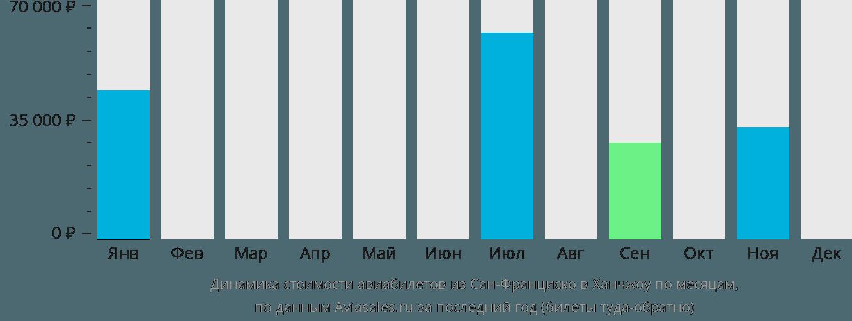 Динамика стоимости авиабилетов из Сан-Франциско в Ханчжоу по месяцам