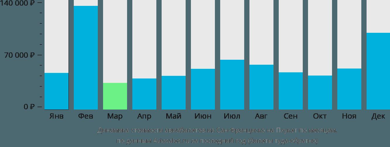 Динамика стоимости авиабилетов из Сан-Франциско на Пхукет по месяцам