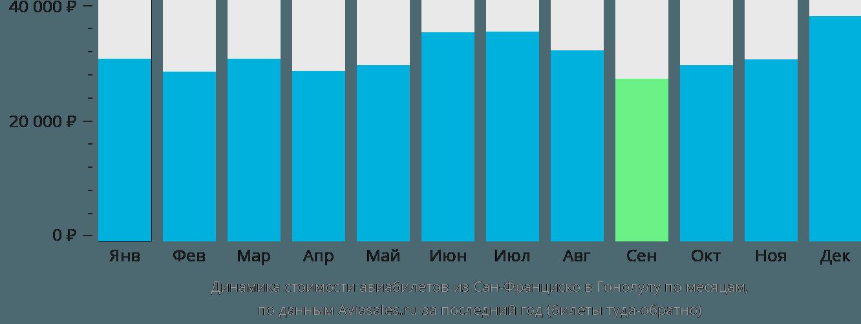 Динамика стоимости авиабилетов из Сан-Франциско в Гонолулу по месяцам