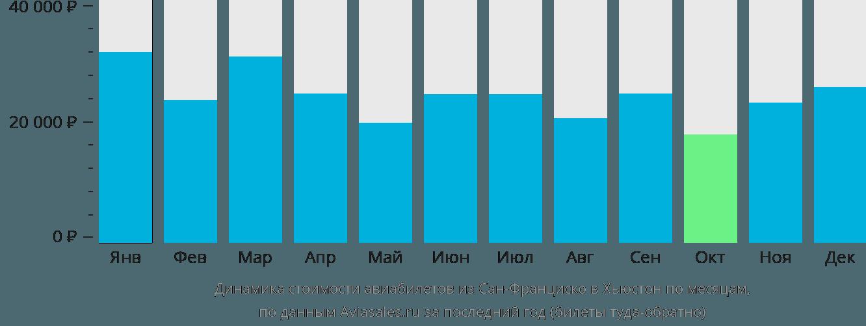Динамика стоимости авиабилетов из Сан-Франциско в Хьюстон по месяцам