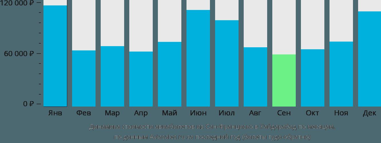 Динамика стоимости авиабилетов из Сан-Франциско в Хайдарабад по месяцам