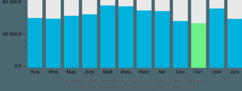 Динамика стоимости авиабилетов из Сан-Франциско в Киев по месяцам