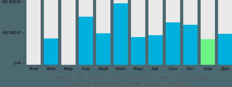 Динамика стоимости авиабилетов из Сан-Франциско в Индианаполис по месяцам