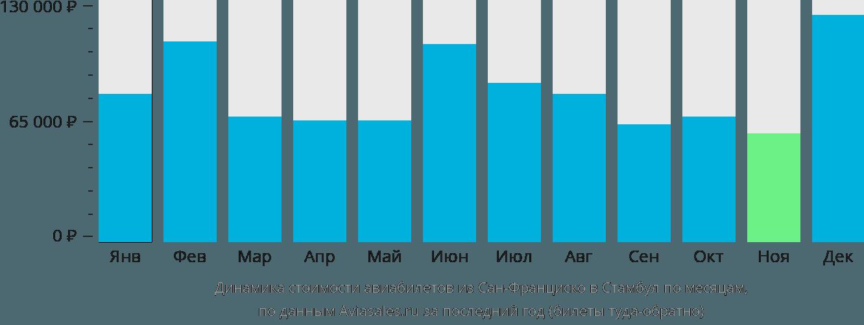 Динамика стоимости авиабилетов из Сан-Франциско в Стамбул по месяцам