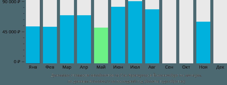Динамика стоимости авиабилетов из Сан-Франциско в Йоханнесбург по месяцам