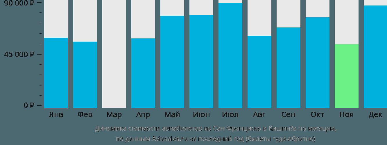 Динамика стоимости авиабилетов из Сан-Франциско в Кишинёв по месяцам