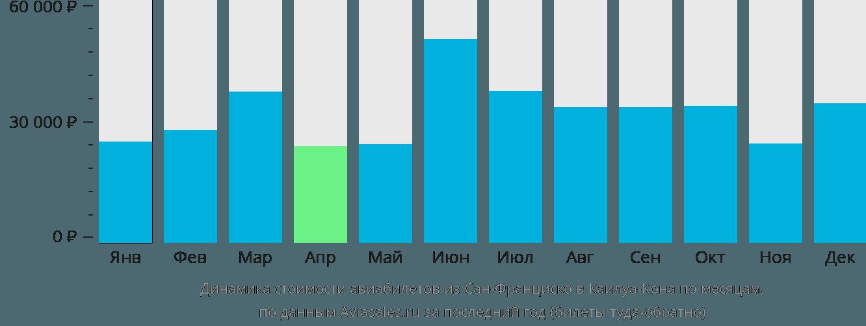 Динамика стоимости авиабилетов из Сан-Франциско в Каилуа-Кона по месяцам