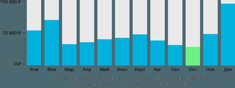 Динамика стоимости авиабилетов из Сан-Франциско в Куала-Лумпур по месяцам