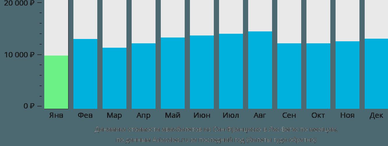 Динамика стоимости авиабилетов из Сан-Франциско в Лас-Вегас по месяцам