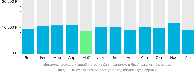 Динамика стоимости авиабилетов из Сан-Франциско в Лос-Анджелес по месяцам