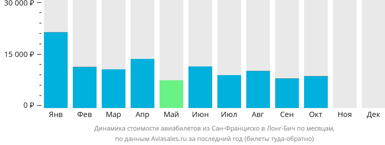 Динамика стоимости авиабилетов из Сан-Франциско в Лонг-Бич по месяцам