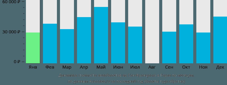 Динамика стоимости авиабилетов из Сан-Франциско в Кауаи по месяцам