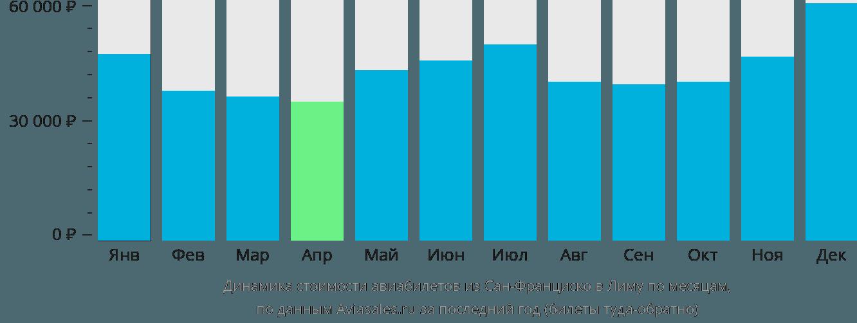 Динамика стоимости авиабилетов из Сан-Франциско в Лиму по месяцам