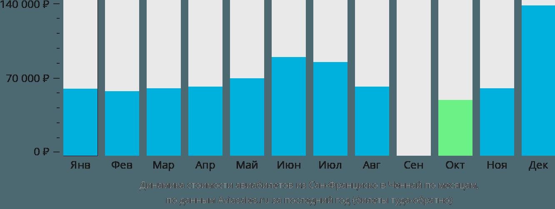 Динамика стоимости авиабилетов из Сан-Франциско в Ченнай по месяцам
