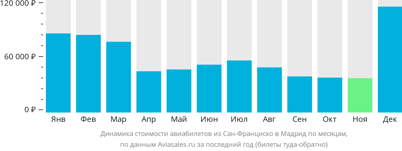 Динамика стоимости авиабилетов из Сан-Франциско в Мадрид по месяцам