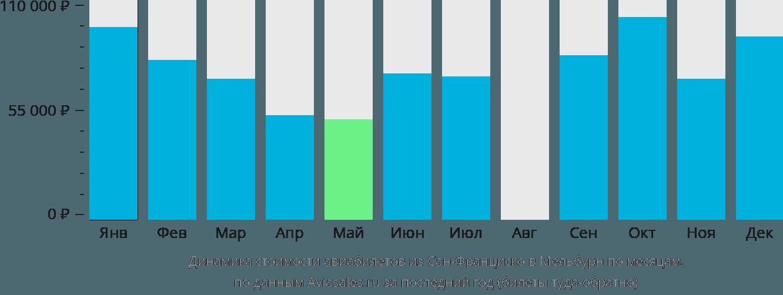 Динамика стоимости авиабилетов из Сан-Франциско в Мельбурн по месяцам