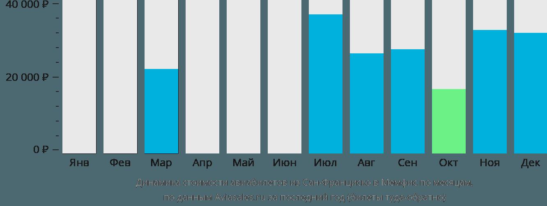 Динамика стоимости авиабилетов из Сан-Франциско в Мемфис по месяцам