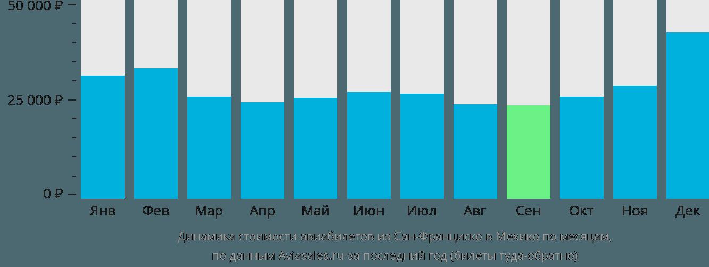 Динамика стоимости авиабилетов из Сан-Франциско в Мехико по месяцам