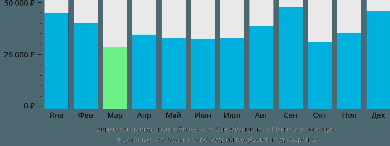 Динамика стоимости авиабилетов из Сан-Франциско в Манагуа по месяцам