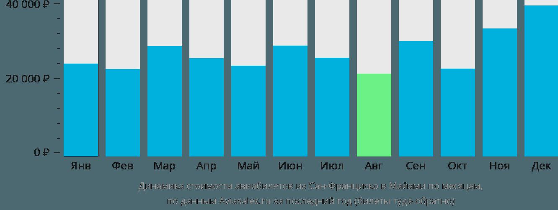 Динамика стоимости авиабилетов из Сан-Франциско в Майами по месяцам