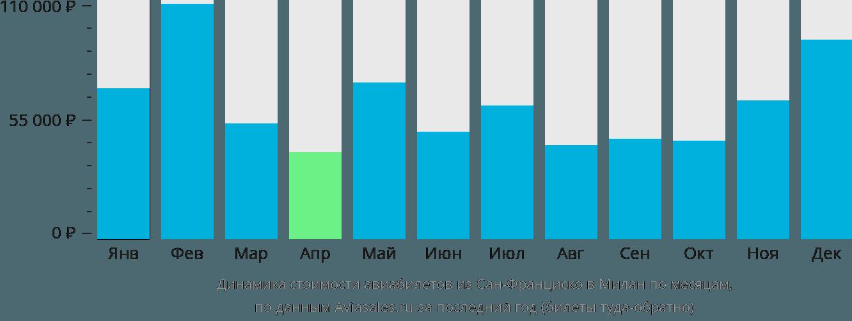 Динамика стоимости авиабилетов из Сан-Франциско в Милан по месяцам