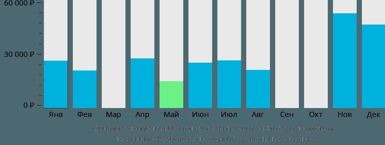Динамика стоимости авиабилетов из Сан-Франциско в Милуоки по месяцам