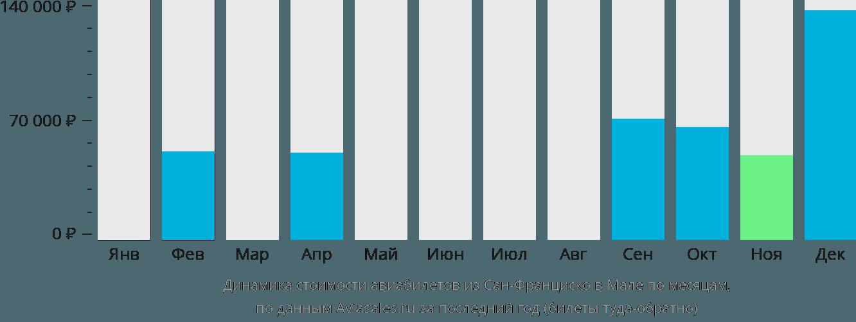 Динамика стоимости авиабилетов из Сан-Франциско в Мале по месяцам