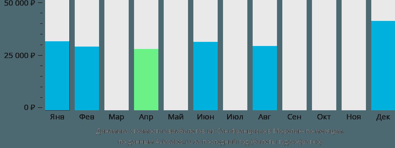 Динамика стоимости авиабилетов из Сан-Франциско в Морелию по месяцам