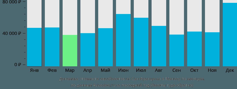 Динамика стоимости авиабилетов из Сан-Франциско в Манилу по месяцам