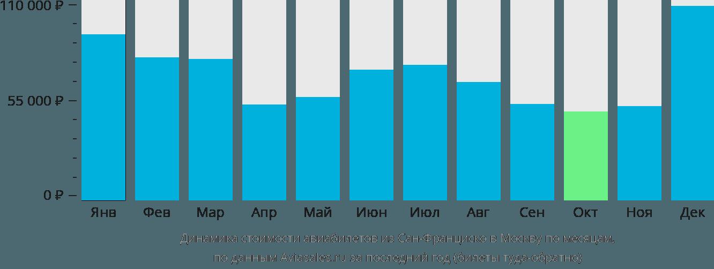 Динамика стоимости авиабилетов из Сан-Франциско в Москву по месяцам