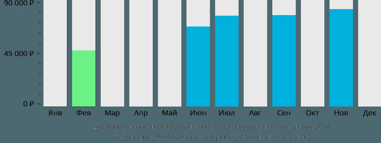 Динамика стоимости авиабилетов из Сан-Франциско в Марсель по месяцам