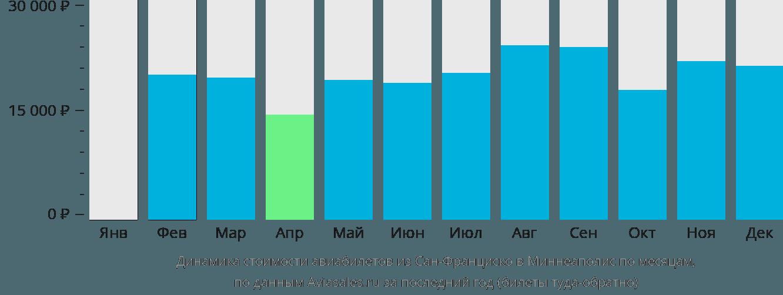 Динамика стоимости авиабилетов из Сан-Франциско в Миннеаполис по месяцам
