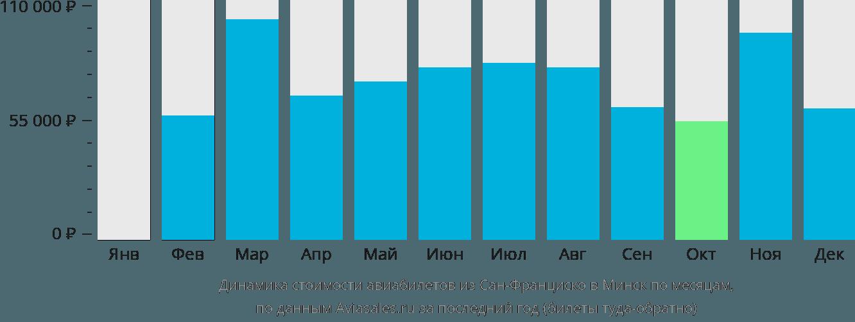 Динамика стоимости авиабилетов из Сан-Франциско в Минск по месяцам