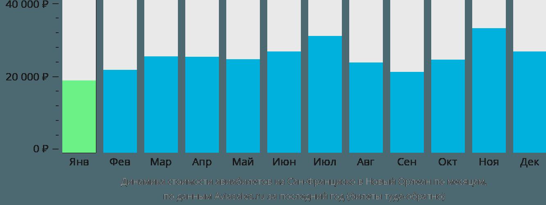 Динамика стоимости авиабилетов из Сан-Франциско в Новый Орлеан по месяцам
