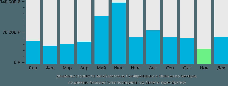 Динамика стоимости авиабилетов из Сан-Франциско в Мюнхен по месяцам