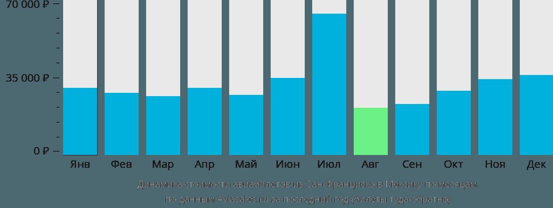Динамика стоимости авиабилетов из Сан-Франциско в Мексику по месяцам