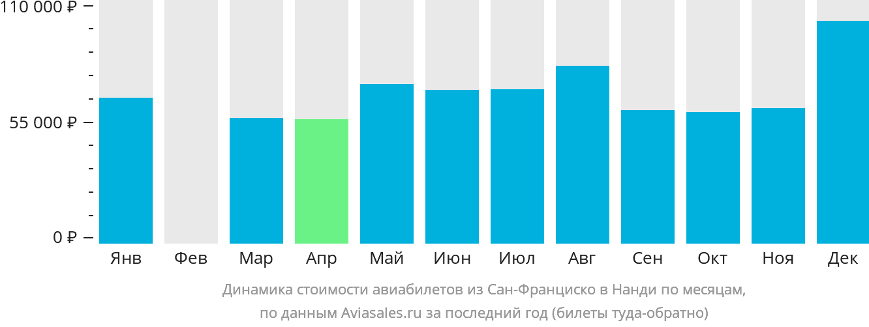 Динамика стоимости авиабилетов из Сан-Франциско в Нанди по месяцам