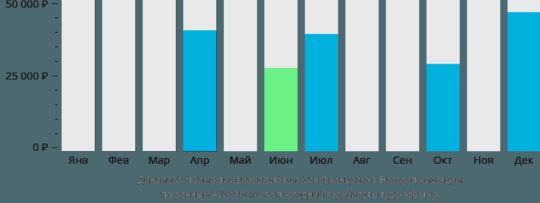 Динамика стоимости авиабилетов из Сан-Франциско в Нассау по месяцам
