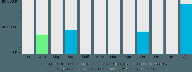 Динамика стоимости авиабилетов из Сан-Франциско в Наньнин по месяцам