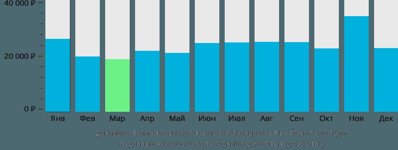 Динамика стоимости авиабилетов из Сан-Франциско в Нью-Йорк по месяцам