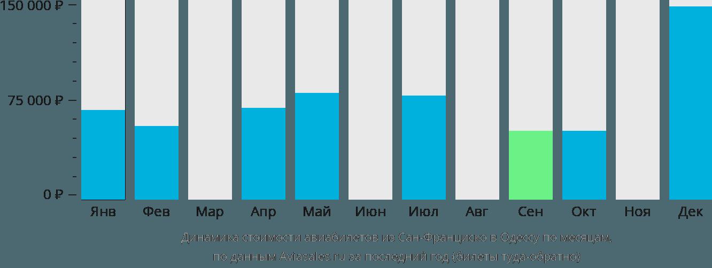 Динамика стоимости авиабилетов из Сан-Франциско в Одессу по месяцам