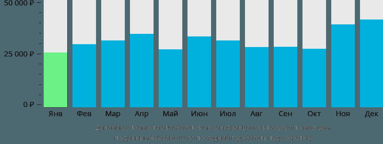 Динамика стоимости авиабилетов из Сан-Франциско в Кахулуи по месяцам